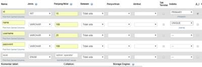 Tabel Membuat Multi Level Login Menggunakan PHP dan MySQLi - Jadidewa.com